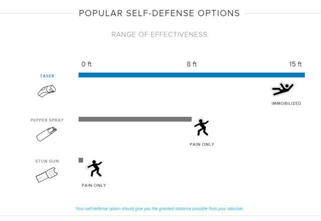 Self Defense Options